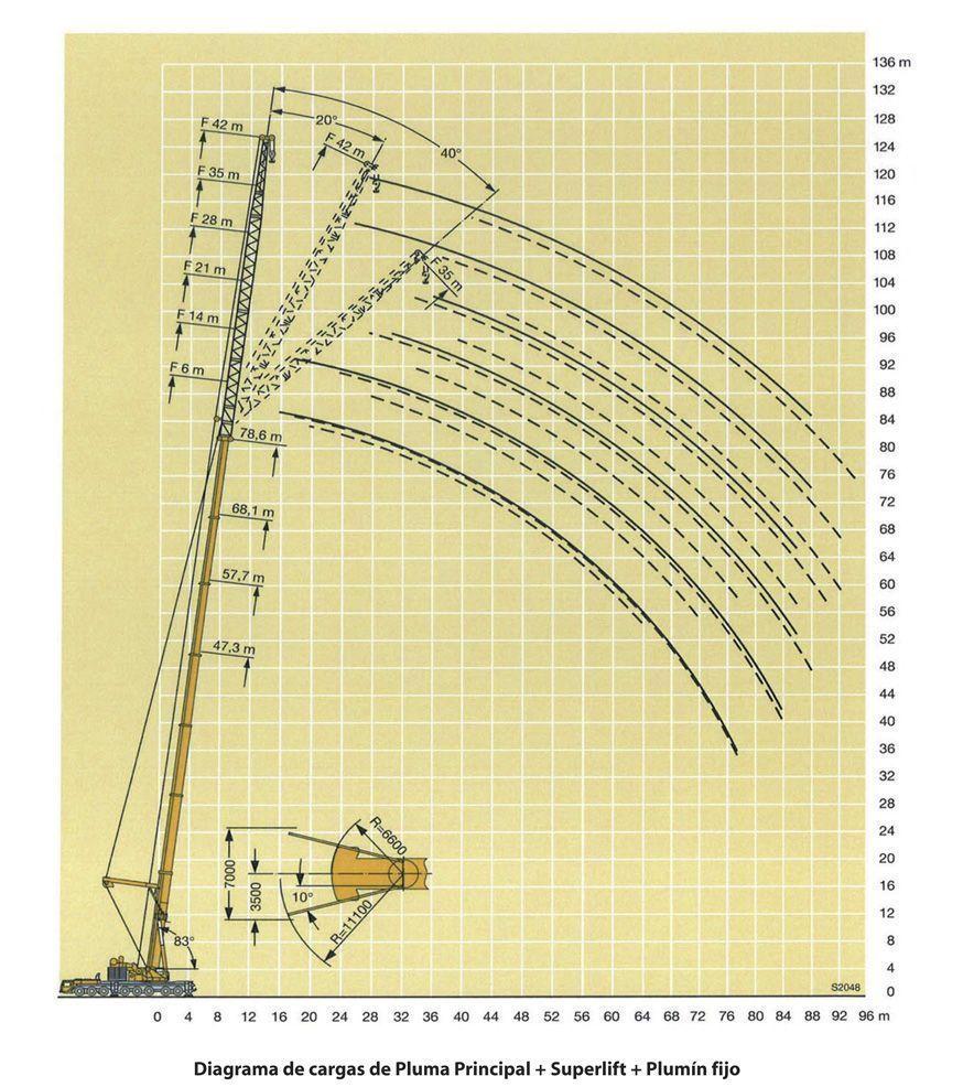 Diagrama de carga 500 TM