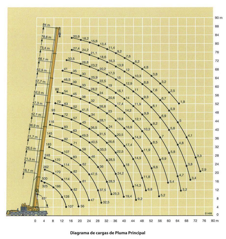 Diagrama de carga 500TM