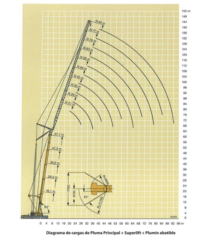 Diagrama de cargas grua Telescopica - 500 TM