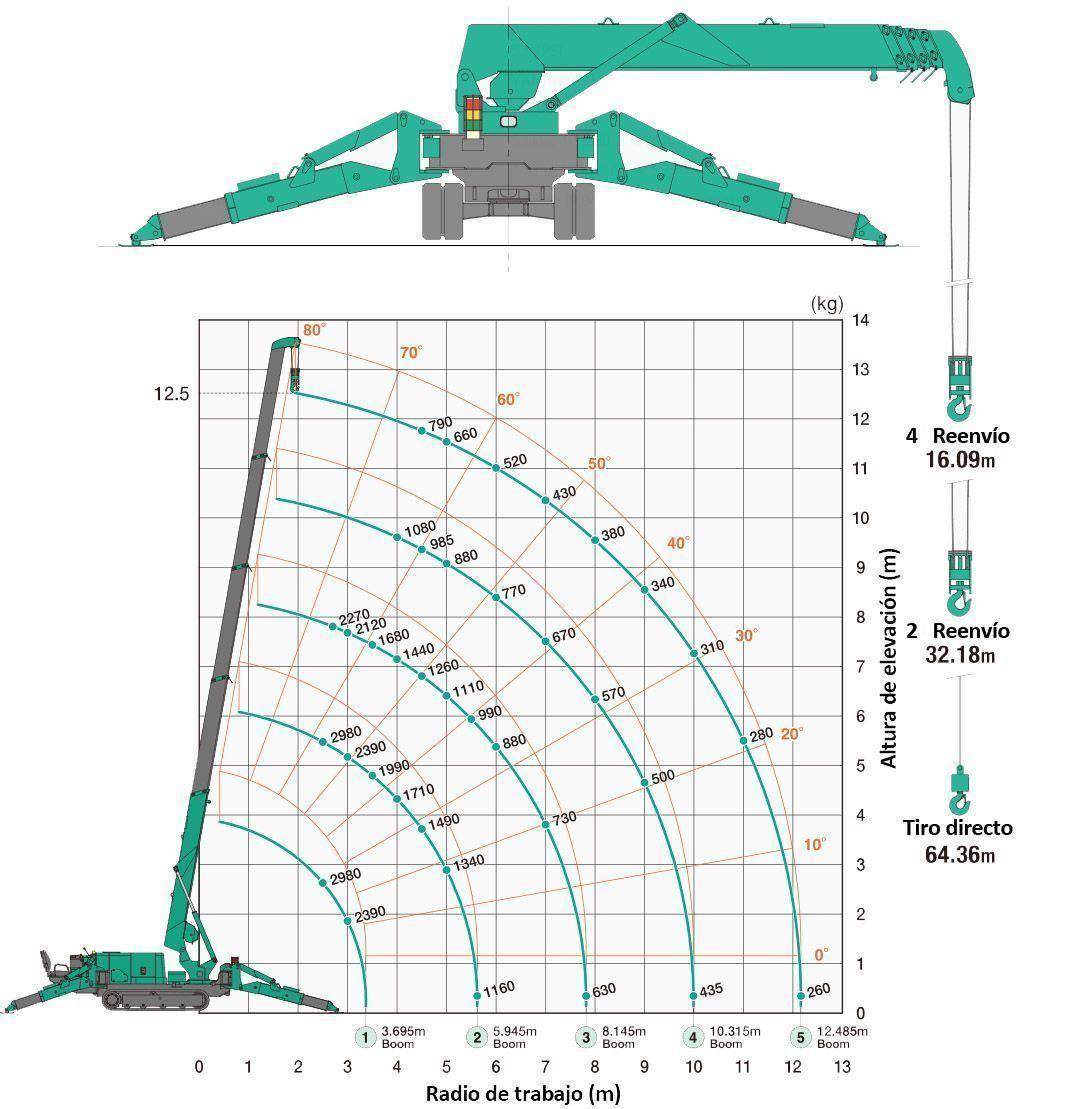 MC30-Diagrama de cargas