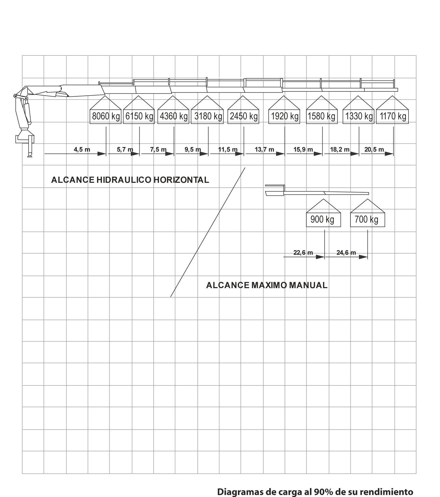 diagrama-cargas-camion-grua-PK44002