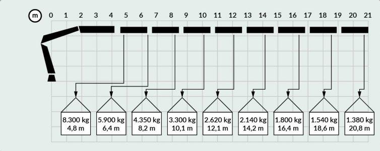 Diagramas HIAB 477-01
